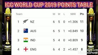 ICC Cricket World Cup 2019 points table ; cricket world cup 2019 points table ; points table today