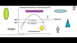 Dew Point temperature