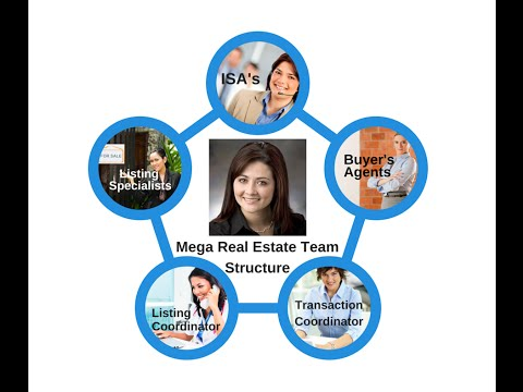 Mega Real Estate Team Structure w/ Claudia Restrepo