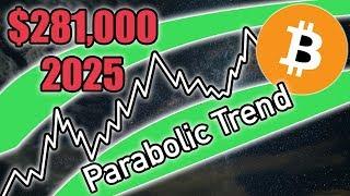 Bitcoin Price Trend - $90k in 2021?