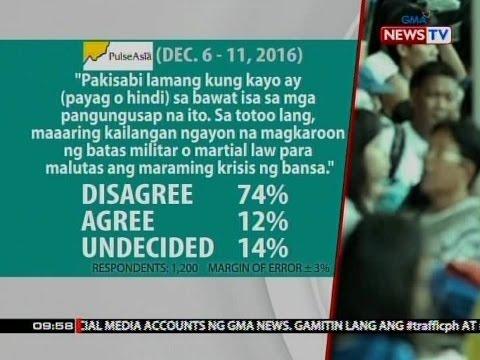 Pulse Asia: Mas maraming Pinoy, 'di sang-ayon na kailangan nang magpatupad ng Martail Law