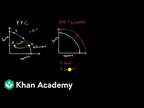 Production Possibilities Curve as a model of a country's economy | Micro Economics | Khan Academy
