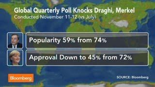 Global Poll Says World Gloomier, Knocks Draghi and Merkel