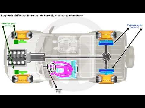 Frenos hidráulicos y frenos neumáticos (2/10)