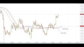 The Predictive Nature of Displaced Moving Average for Forex & Bitcoin Trading