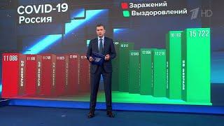 В России зафиксировано чуть больше 11 тысяч диагнозов COVID-19.