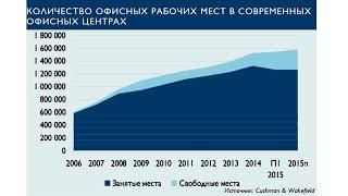 Спрос на офисные помещения во II квартале 2015 года(, 2015-07-28T19:48:26.000Z)