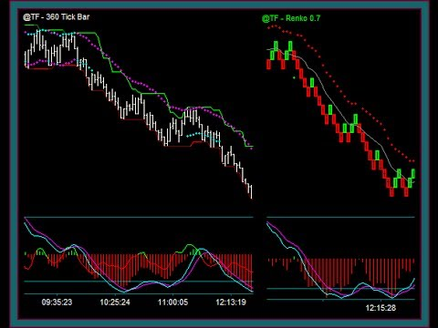 Best emini trading system