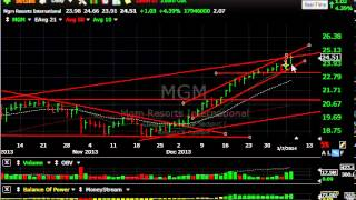Arrs, Mgm, Mu, Vips - Stock Charts - Harry Boxer, Thetechtrader.com