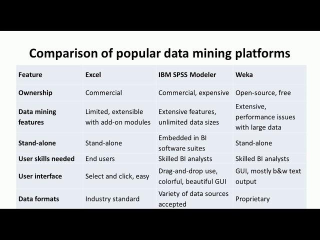 Tools and Platforms for Data Mining - Big Data Analytics Tutorial by Mahesh Huddar
