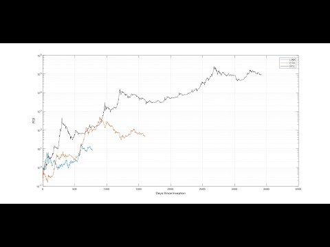 Link: Normalized ROI And Comparisons With Bitcoin And Ethereum
