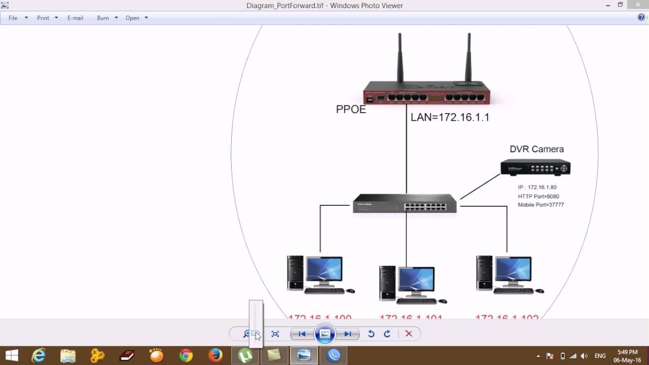 Mikrotik Port Forwarding Camera Configure Step by Step