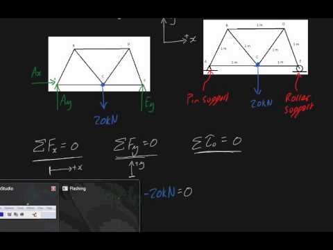 Free Body Diagram Method Of Joints And Method Of Sections Intuition