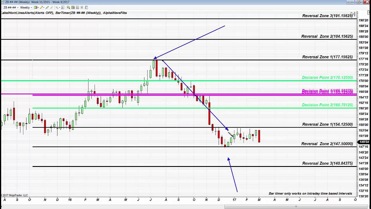 Fibonacci Trading Institute: How To Trade Like Sam  Fibonacci Accuracy In  Corrective Markets