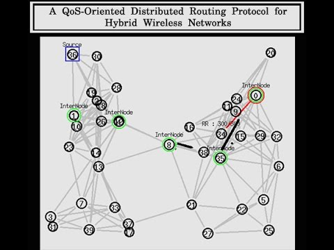 QoS-Oriented Distributed Routing Protocol NS2 Project