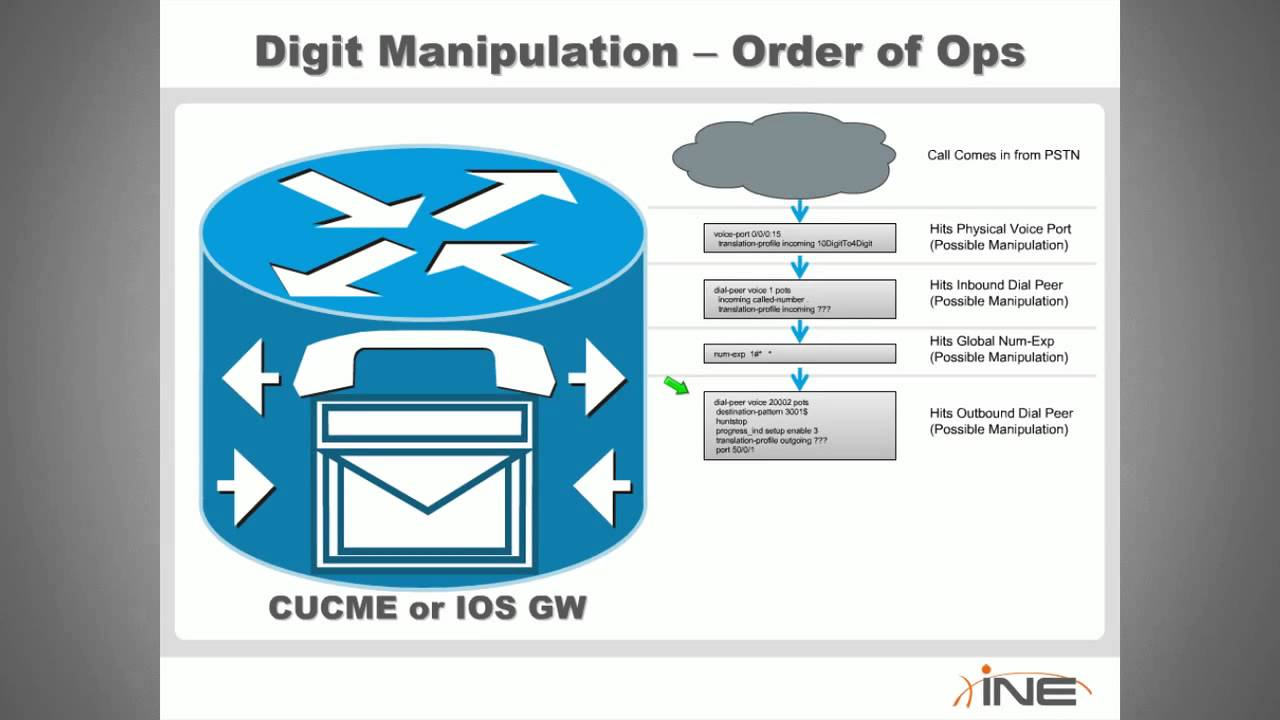 CCNP Voice CUCME Digit Manipulation and Class of Restriction CoR mp4