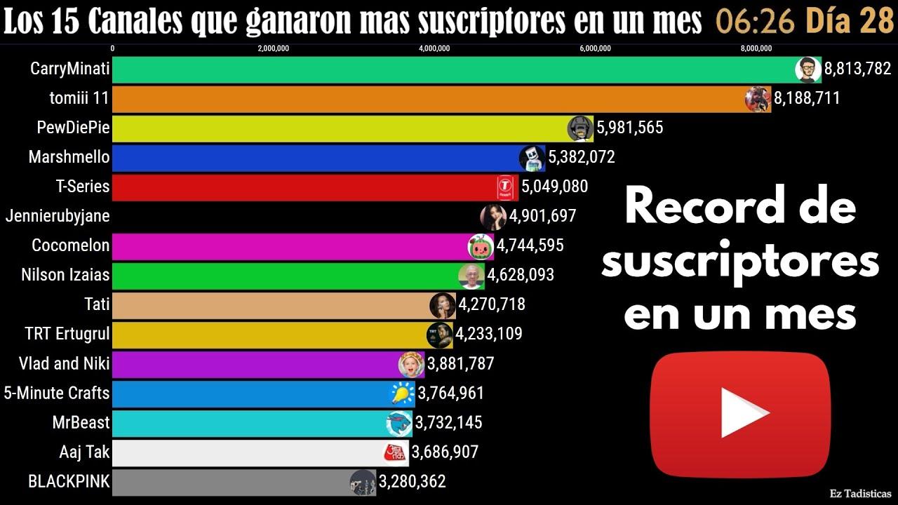 Los 15 Canales que ganaron mas Suscriptores en un Mes (YouTube)