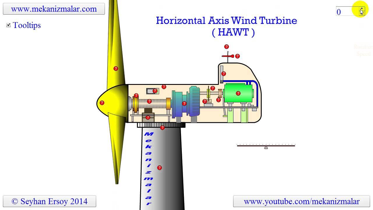 horizontal axis wind turbine youtube windmill blade angle windmill diagram hawt [ 1280 x 720 Pixel ]
