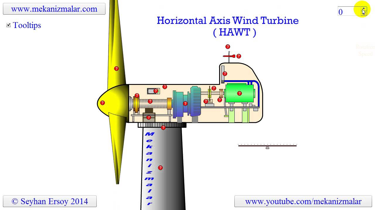 horizontal axis wind turbine - YouTube