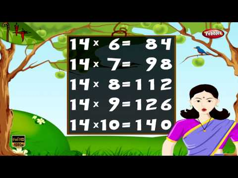 Maths Times Tables HD  Times Tables For Kids  Times Tables Practice  Multiplication Table of 14