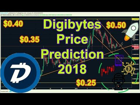 DGBUSD Technical Analysis (Digibyte 2018)