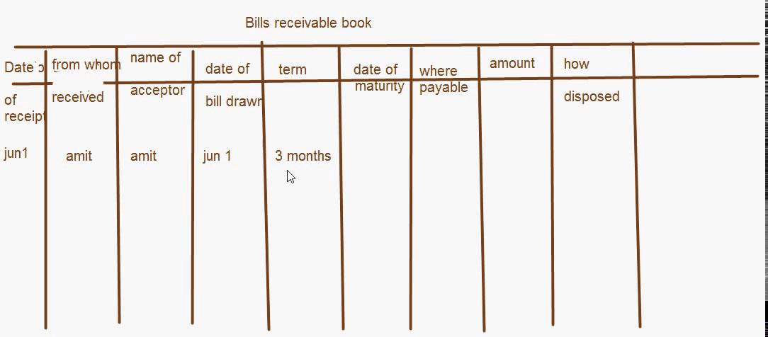 eTuitions CBSE Class XI Accountancy Bills receivable book YouTube – Bill Receivables