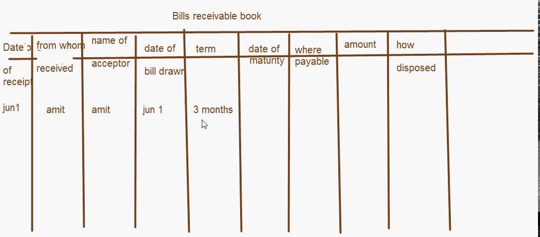 ETuitions CBSE Class XI Accountancy   Bills Receivable Book  Bill Receivables