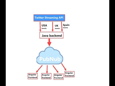 Twitter Streaming API Realtime Application Using PubNub