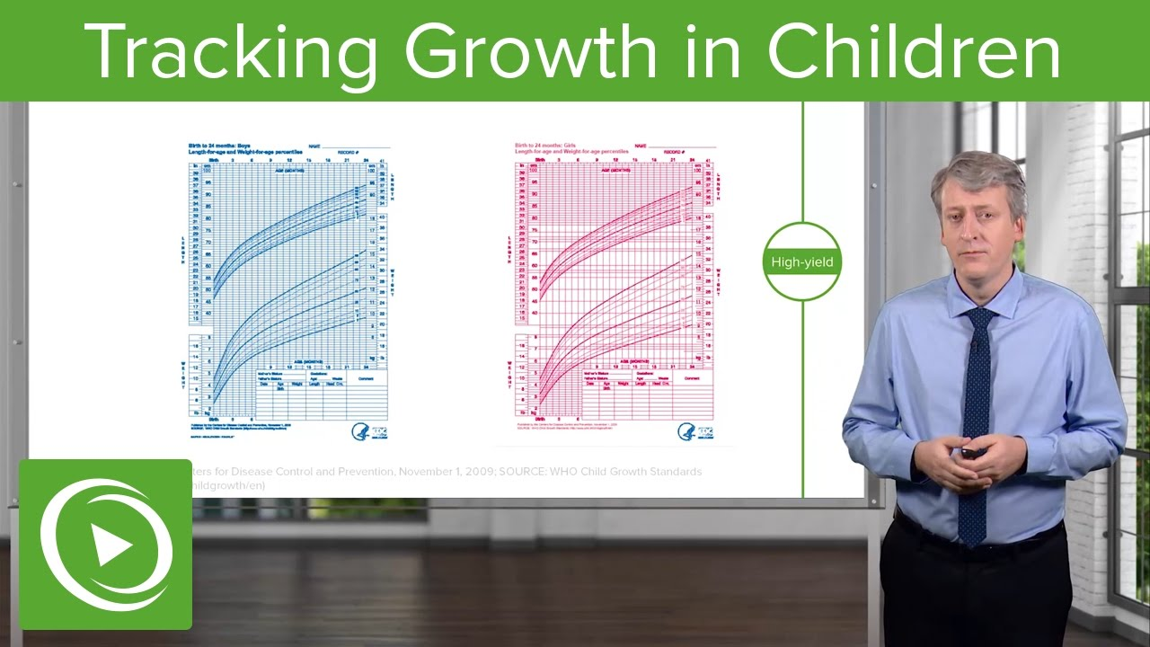 Tracking Growth in Children – Pediatric Endocrinology | Lecturio