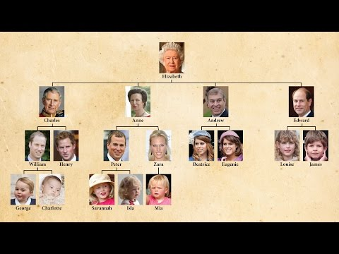 Future Of The British Crown 3/4: How Is The Next Monarch Decided?