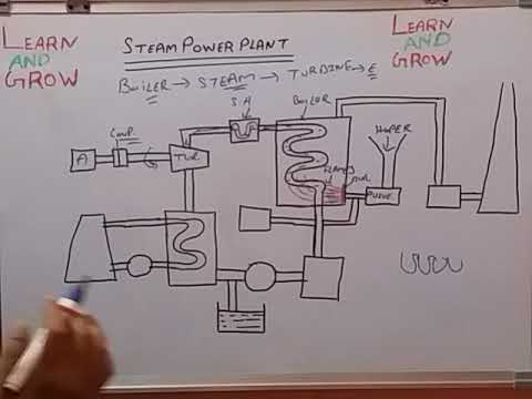 STEAM POWER PLANT (हिन्दी )!LEARN AND GROW