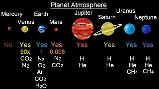 Astronomy - Ch. 7: The Solar Sys - Comparative Planetology (9 of 33) Planet Atomsphere