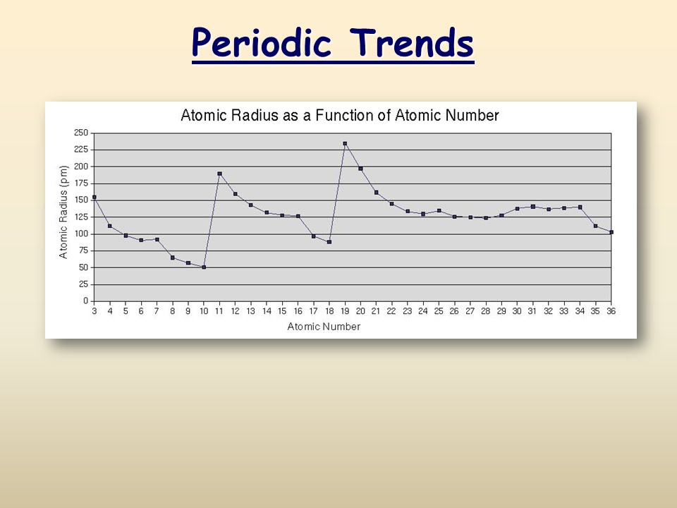 Periodic trends youtube urtaz Gallery