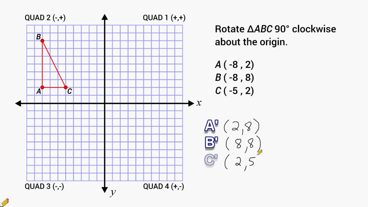 Download Transformations - Rotate 90 Degrees Around The Origin
