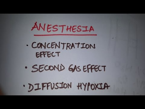 Anesthesia Simplified For Students - Concentration Effect, Second Gas Effect