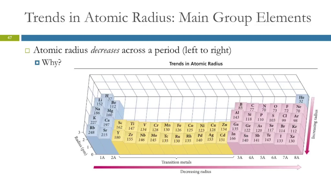 8.6 Periodic Trends in the Size of Atoms & Effective ...