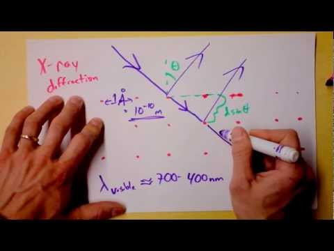Intro to X-Ray Diffraction of Crystals | Doc Physics