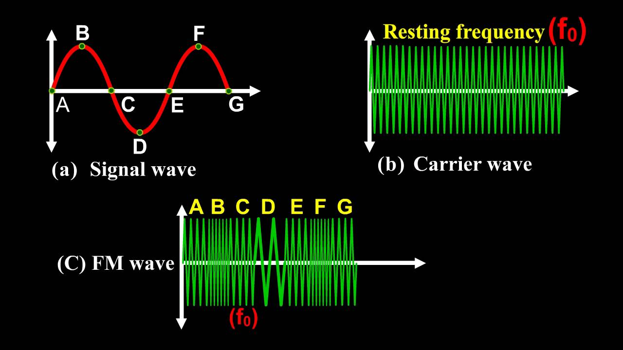 Define Frequency Modulation Fm In English Physics Practical Videos How Do I Calculate The Of An Transmitter Circuit