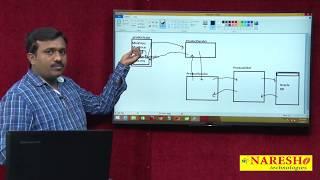 AngularJS to Servlet Integration Part 2   AngularJS Integration with Java Servlet using JSON