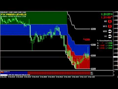 Best 15 min strategy forex