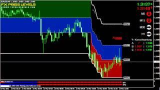 Best Forex Strategy EUR/USD 5 Min
