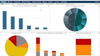 R-Vision IRP: Визуализация, метрики и отчетность