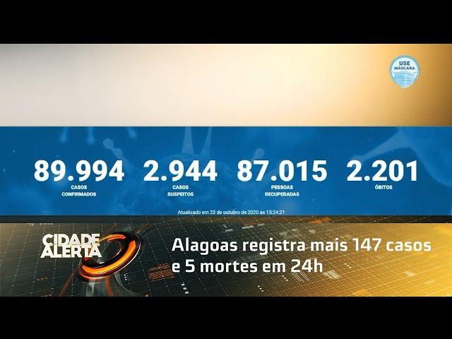 Coronavírus: Alagoas registra mais 147 casos e 5 mortes em 24h