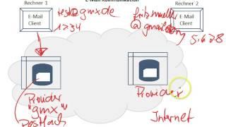 Netzwerke - Protokolle III - E-Mail
