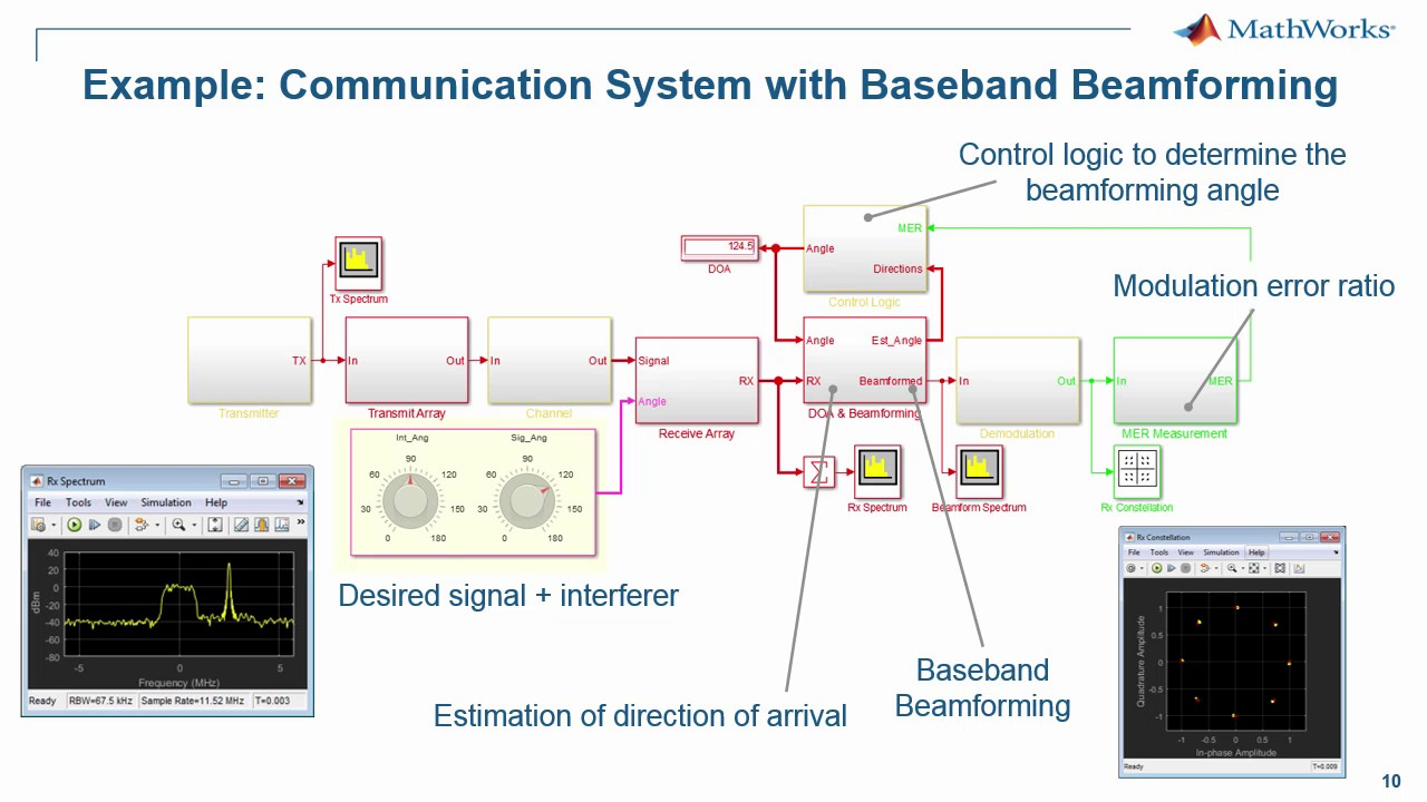 Design Of Wireless Mimo Systems