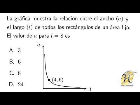 Análisis de gráficas 3 - Problema tipo Universidad Nacional de Colombia