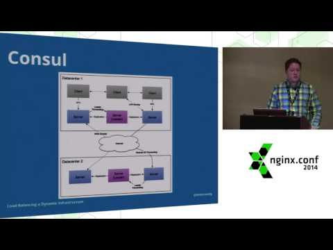 Load Balancing a Dynamic Infrastructure with NGINX, Chef, and Consul by Kevin Reedy
