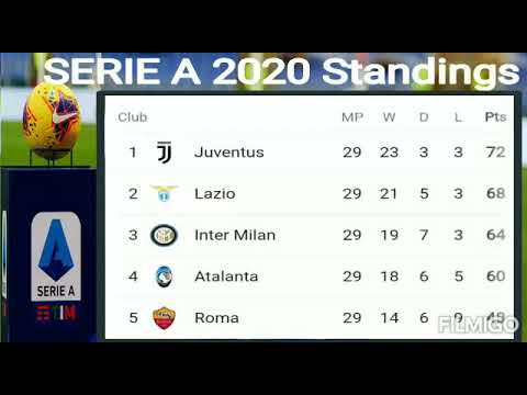 Serie A Tim Standings 2020 Juventus Vs Torino Match Serie A Points Table 2020 Serie A Table Youtube