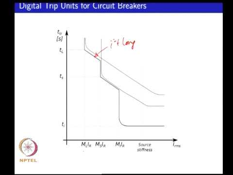 Mod-01 Lec-09 Impact of distributed generation of distribution protection