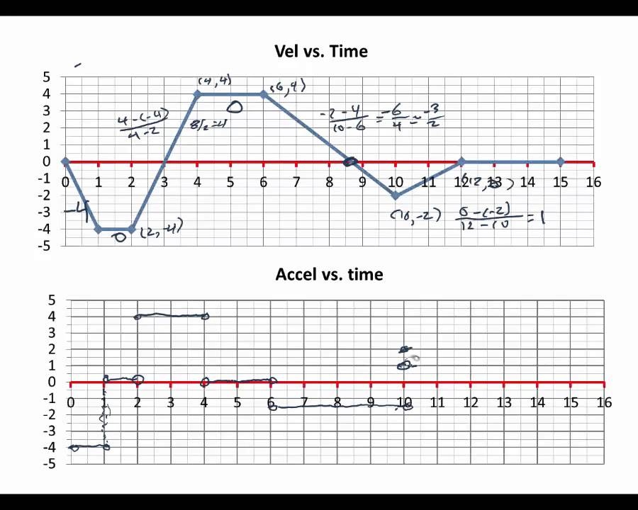 Two examples of converting velocity v. time graphs to acceleration ...
